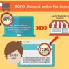 Mieux comprendre le consommateur en période de soldes (Infographie)
