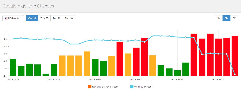 Variations au sein des SERP mobile depuis la mise à jour Google mobile