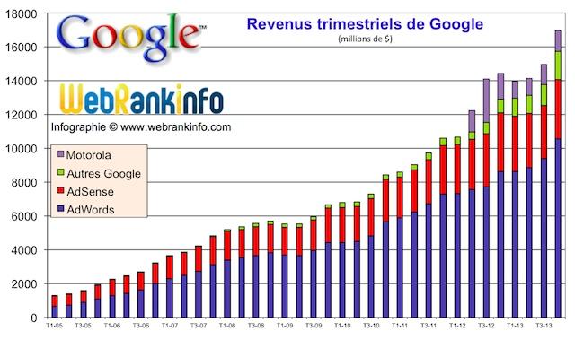 revenus-google-t4-2013